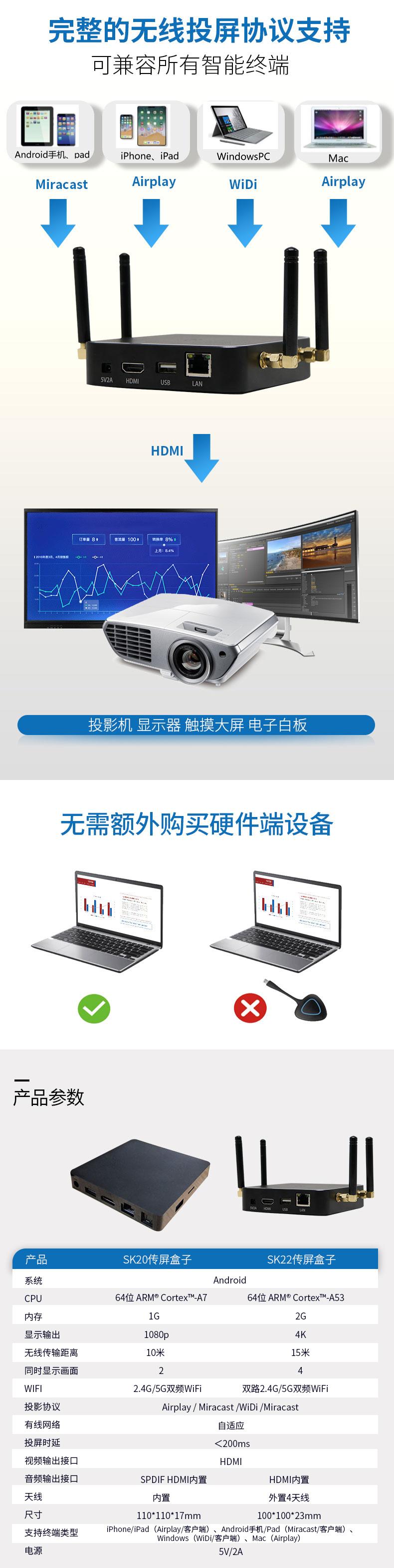 产品扩容 佐西卡推出企业级无线传输盒子SK20与SK22-视听圈